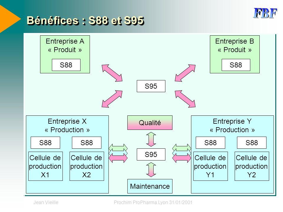 Jean VieilleProchim ProPharma Lyon 31/01/2001 Bénéfices : S88 et S95 Entreprise A « Produit » S95 Entreprise X « Production » S88 Cellule de productio