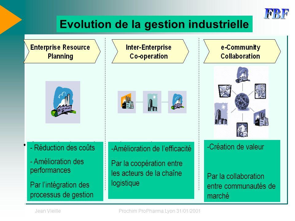 Jean VieilleProchim ProPharma Lyon 31/01/2001 Source : SAP - Réduction des coûts - Amélioration des performances Par lintégration des processus de ges