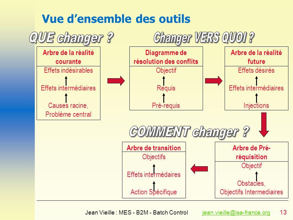13 Jean Vieille : MES - B2M - Batch Controljean.vieille@isa-france.orgjean.vieille@isa-france.org Vue densemble des outils Arbre de la réalité courant