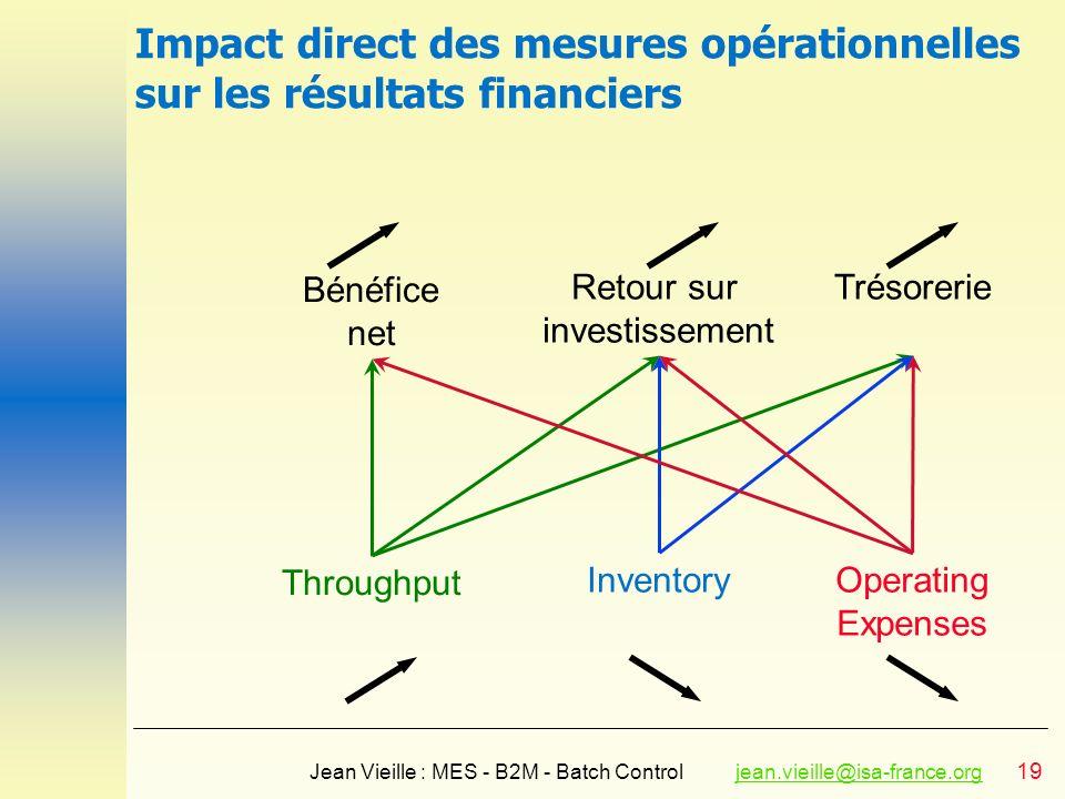 19 Jean Vieille : MES - B2M - Batch Controljean.vieille@isa-france.orgjean.vieille@isa-france.org Impact direct des mesures opérationnelles sur les ré