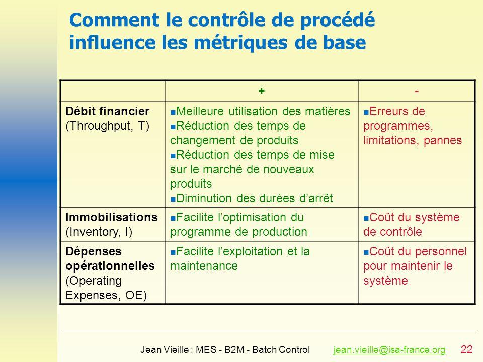 22 Jean Vieille : MES - B2M - Batch Controljean.vieille@isa-france.orgjean.vieille@isa-france.org Comment le contrôle de procédé influence les métriqu
