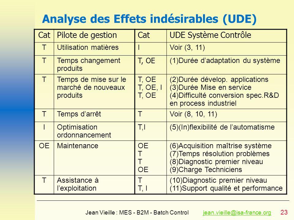 23 Jean Vieille : MES - B2M - Batch Controljean.vieille@isa-france.orgjean.vieille@isa-france.org Analyse des Effets indésirables (UDE) CatPilote de g
