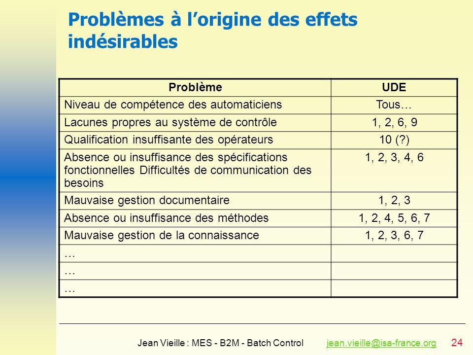 24 Jean Vieille : MES - B2M - Batch Controljean.vieille@isa-france.orgjean.vieille@isa-france.org Problèmes à lorigine des effets indésirables Problèm