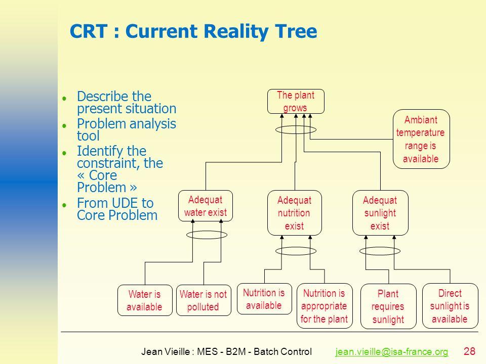 28 Jean Vieille : MES - B2M - Batch Controljean.vieille@isa-france.orgjean.vieille@isa-france.org CRT : Current Reality Tree l Describe the present si