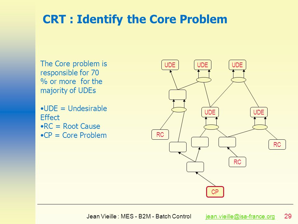 29 Jean Vieille : MES - B2M - Batch Controljean.vieille@isa-france.orgjean.vieille@isa-france.org CRT : Identify the Core Problem UDE RC CP RC UDE RC