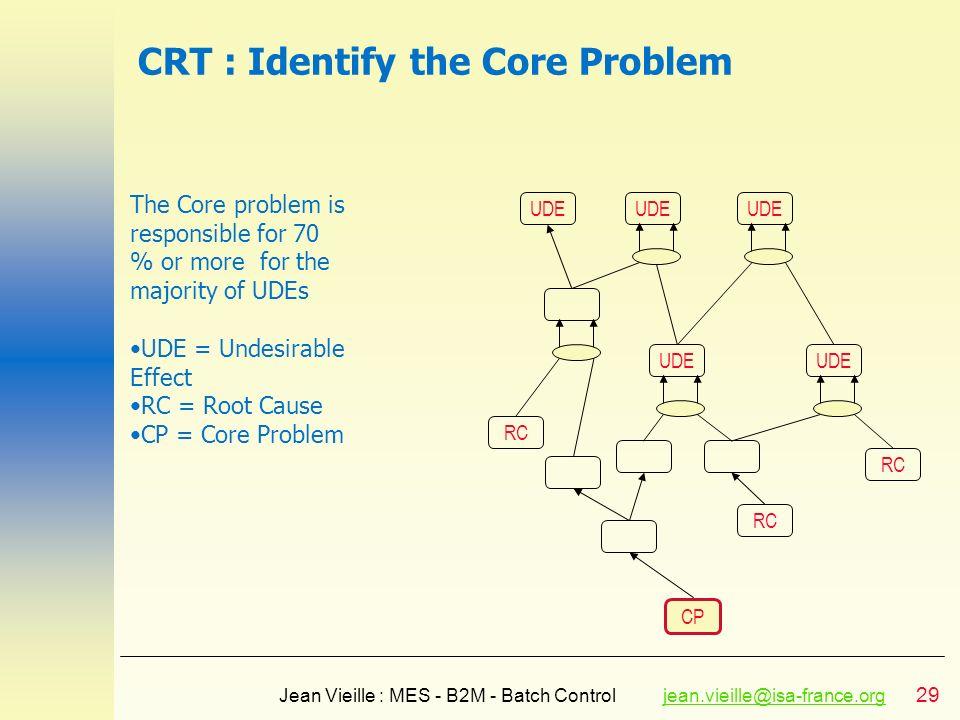 29 Jean Vieille : MES - B2M - Batch Controljean.vieille@isa-france.orgjean.vieille@isa-france.org CRT : Identify the Core Problem UDE RC CP RC UDE RC