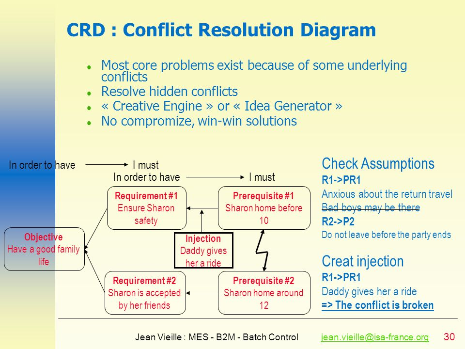 30 Jean Vieille : MES - B2M - Batch Controljean.vieille@isa-france.orgjean.vieille@isa-france.org CRD : Conflict Resolution Diagram l Most core proble
