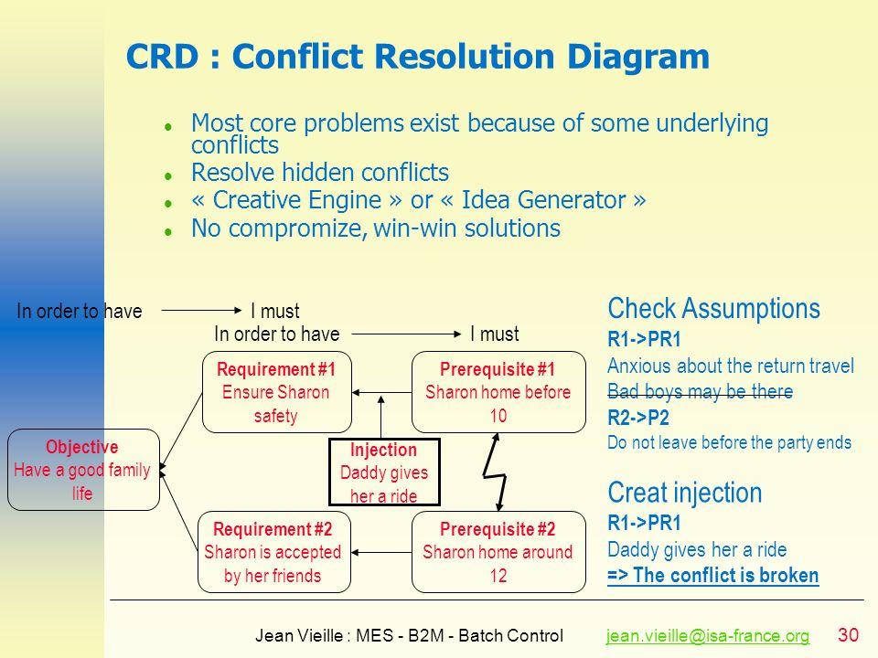 30 Jean Vieille : MES - B2M - Batch Controljean.vieille@isa-france.orgjean.vieille@isa-france.org CRD : Conflict Resolution Diagram l Most core proble