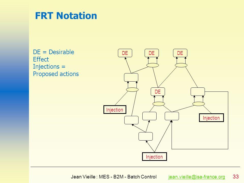 33 Jean Vieille : MES - B2M - Batch Controljean.vieille@isa-france.orgjean.vieille@isa-france.org FRT Notation DE Injection DE = Desirable Effect Inje