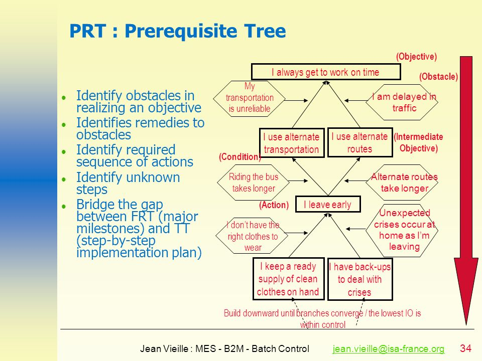 34 Jean Vieille : MES - B2M - Batch Controljean.vieille@isa-france.orgjean.vieille@isa-france.org PRT : Prerequisite Tree l Identify obstacles in real