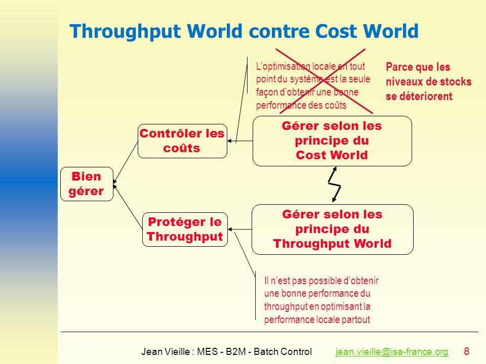 8 Jean Vieille : MES - B2M - Batch Controljean.vieille@isa-france.orgjean.vieille@isa-france.org Throughput World contre Cost World Bien gérer Contrôl