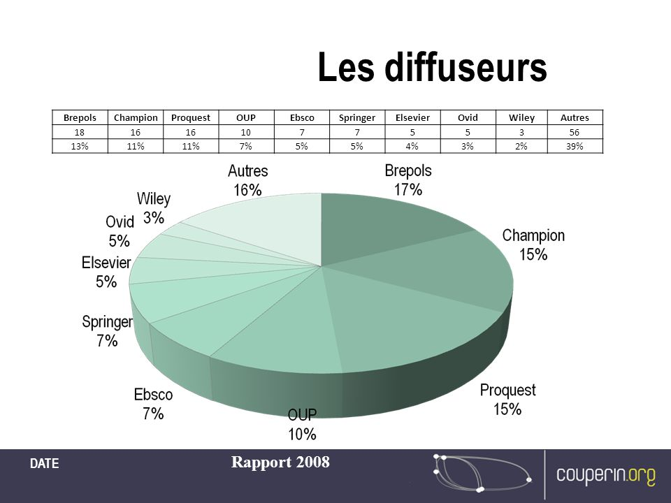 Les diffuseurs DATE Rapport 2008 BrepolsChampionProquestOUPEbscoSpringerElsevierOvidWileyAutres 1816 107755356 13%11% 7%5% 4%3%2%39%