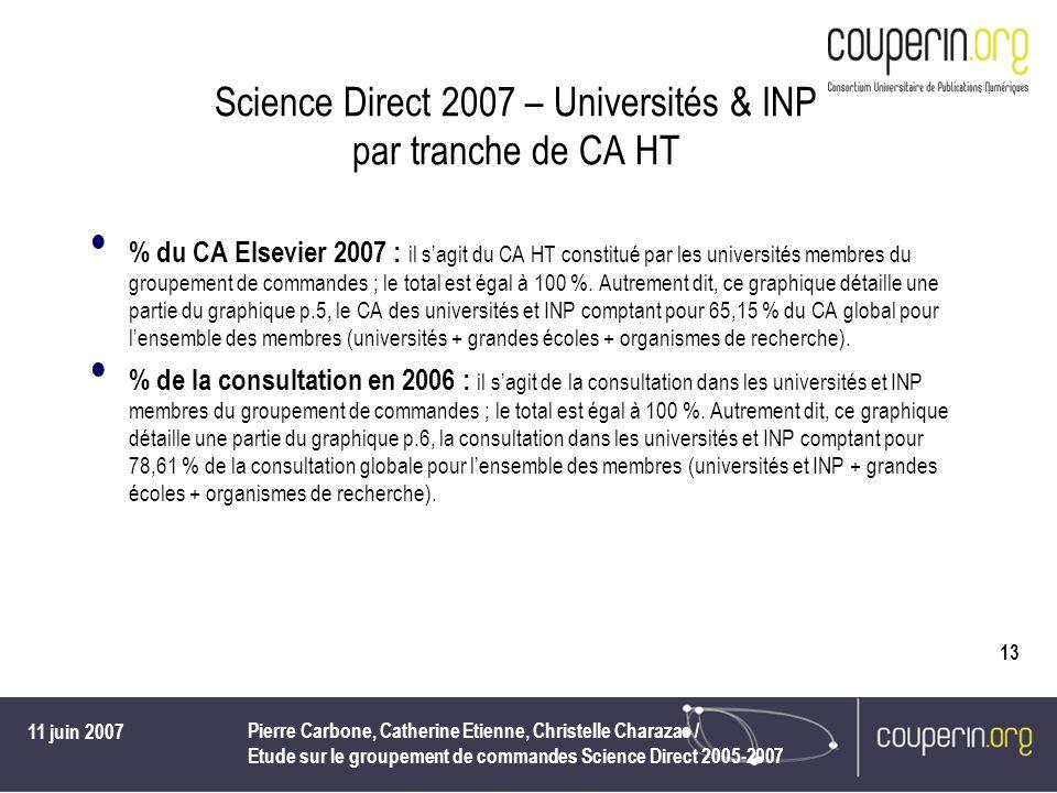 11 juin 2007 Pierre Carbone, Catherine Etienne, Christelle Charazac / Etude sur le groupement de commandes Science Direct 2005-2007 13 Science Direct
