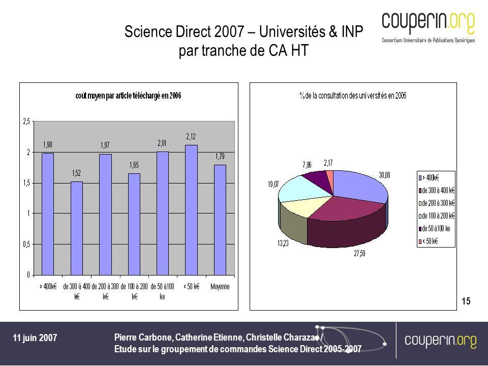 11 juin 2007 Pierre Carbone, Catherine Etienne, Christelle Charazac / Etude sur le groupement de commandes Science Direct 2005-2007 15 Science Direct 2007 – Universités & INP par tranche de CA HT
