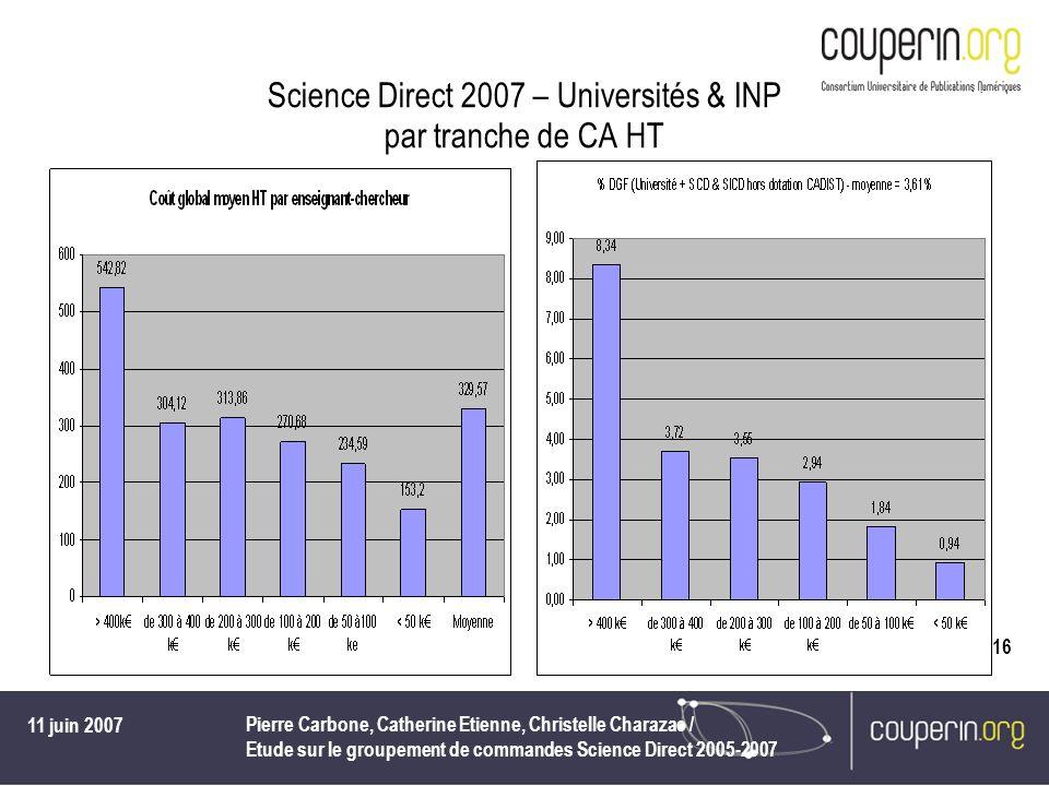 11 juin 2007 Pierre Carbone, Catherine Etienne, Christelle Charazac / Etude sur le groupement de commandes Science Direct 2005-2007 16 Science Direct 2007 – Universités & INP par tranche de CA HT
