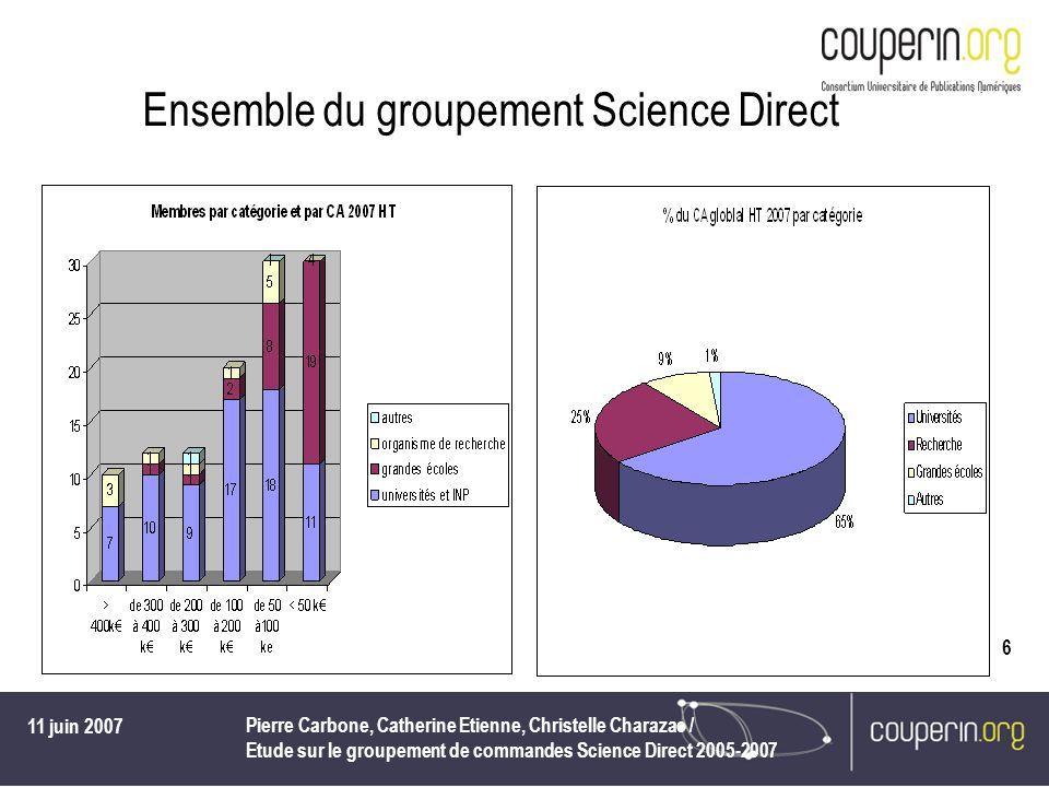 11 juin 2007 Pierre Carbone, Catherine Etienne, Christelle Charazac / Etude sur le groupement de commandes Science Direct 2005-2007 6 Ensemble du groupement Science Direct