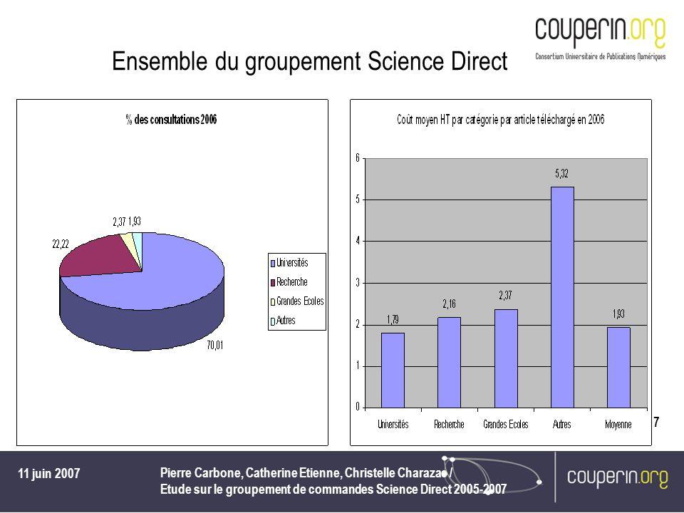 11 juin 2007 Pierre Carbone, Catherine Etienne, Christelle Charazac / Etude sur le groupement de commandes Science Direct 2005-2007 7 Ensemble du groupement Science Direct