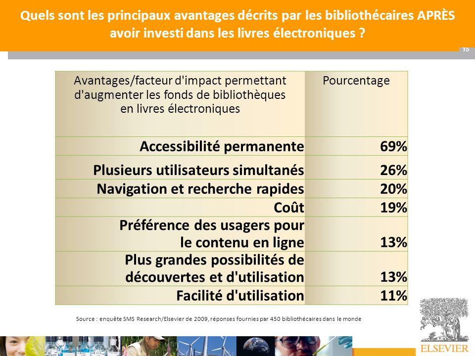 15 Offre Couperin Juil 09 - AC LE CALVEZ Quels sont les principaux avantages décrits par les bibliothécaires APRÈS avoir investi dans les livres élect