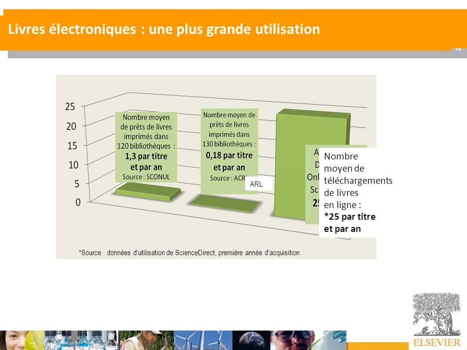 16 Offre Couperin Juil 09 - AC LE CALVEZ Livres électroniques : une plus grande utilisation *Source : données d'utilisation de ScienceDirect, première