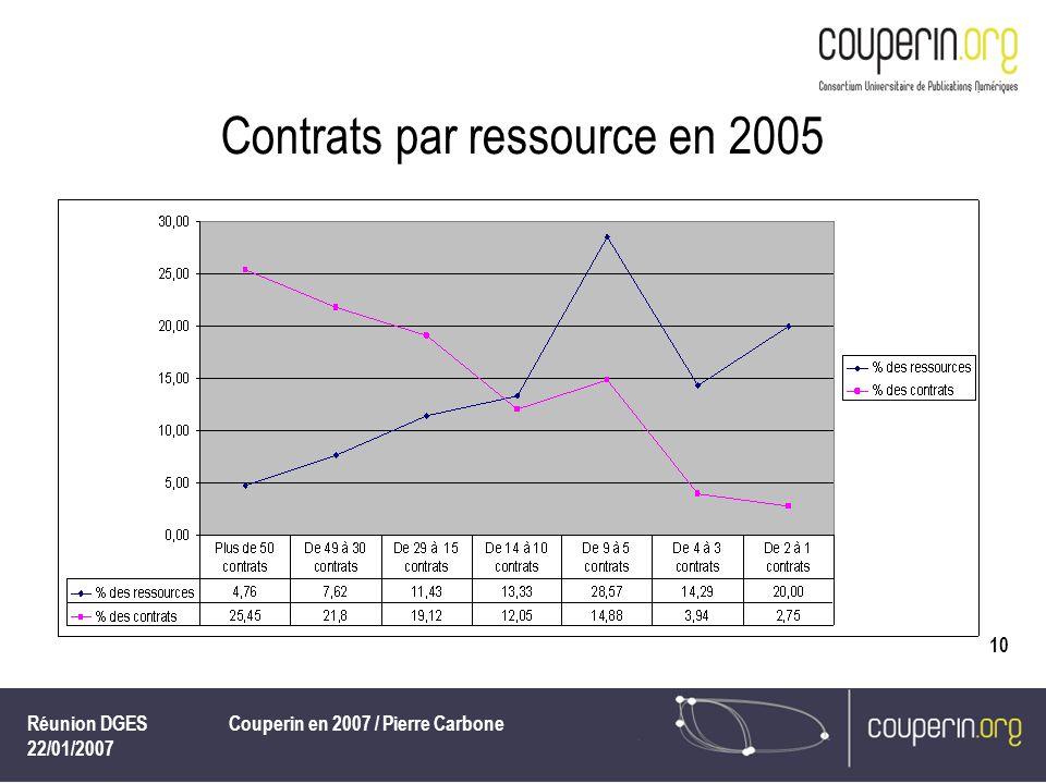 Réunion DGES 22/01/2007 Couperin en 2007 / Pierre Carbone 10 Contrats par ressource en 2005