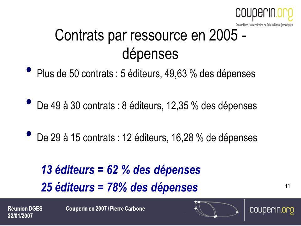 Réunion DGES 22/01/2007 Couperin en 2007 / Pierre Carbone 11 Contrats par ressource en 2005 - dépenses Plus de 50 contrats : 5 éditeurs, 49,63 % des dépenses De 49 à 30 contrats : 8 éditeurs, 12,35 % des dépenses De 29 à 15 contrats : 12 éditeurs, 16,28 % de dépenses 13 éditeurs = 62 % des dépenses 25 éditeurs = 78% des dépenses