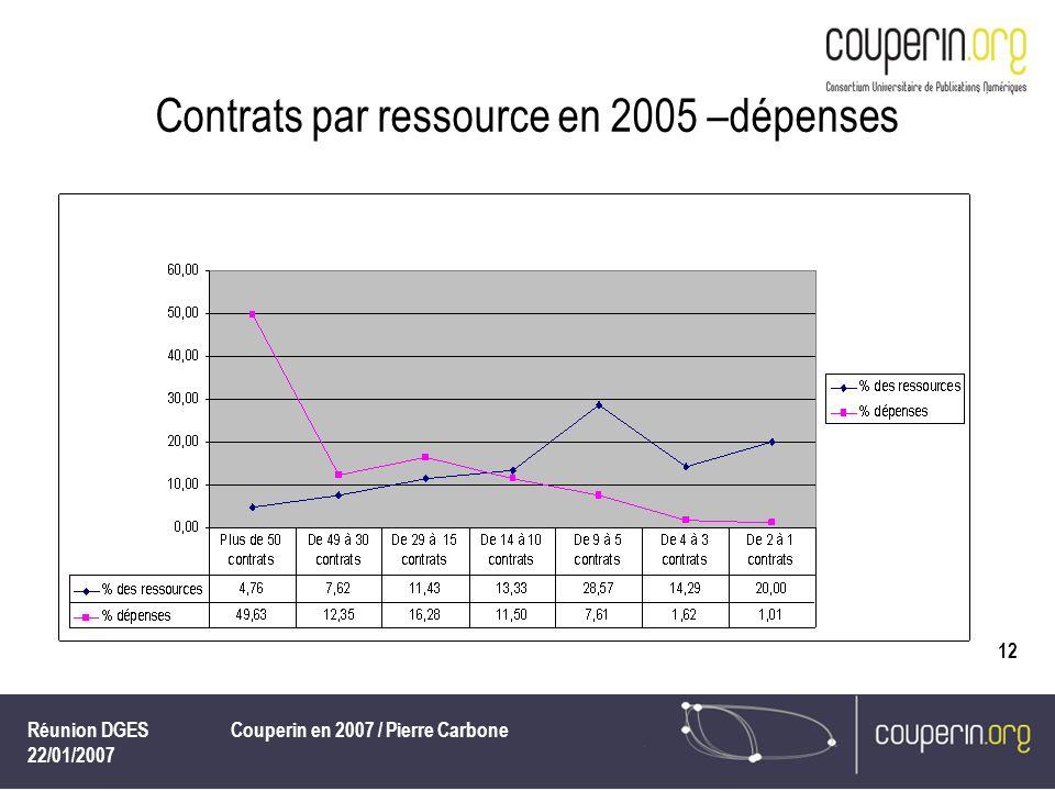 Réunion DGES 22/01/2007 Couperin en 2007 / Pierre Carbone 12 Contrats par ressource en 2005 –dépenses