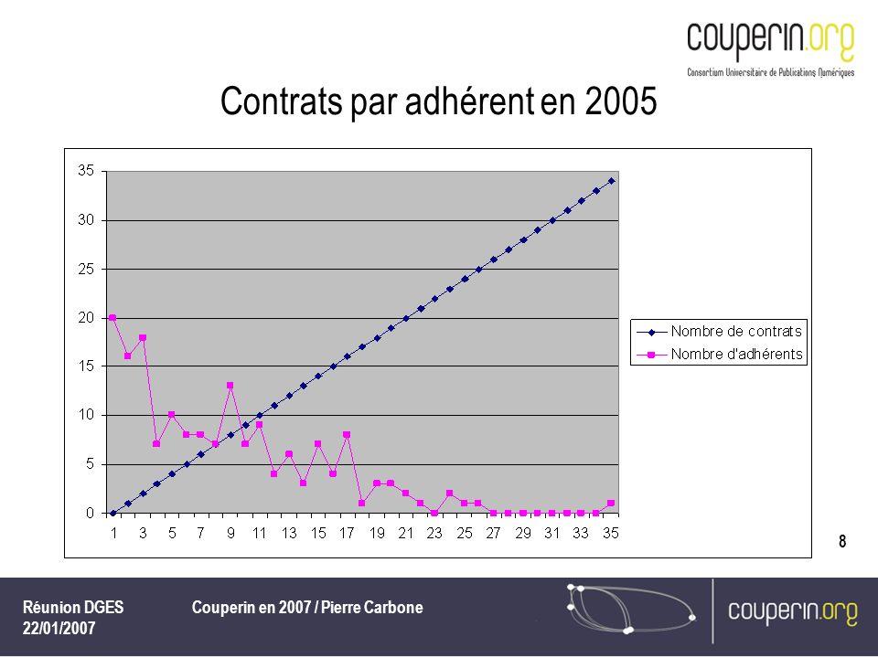 Réunion DGES 22/01/2007 Couperin en 2007 / Pierre Carbone 9 Bref bilan 2005 des contrats Couperin – le poids des éditeurs en nombre de contrats Plus de 50 contrats : 5 éditeurs (Elsevier, 123 ; Springer, 62 ; ACS, 53 ; Wiley, 53 ; Encyclopedia Universalis, 51) – soit 342 contrats De 49 à 30 contrats : 8 éditeurs (LexisNexis Jurisclasseurs, Kluwer, BSP, Europresse, Lamyline Reflex, Lextenso, Dalloz AJDA, IOP) – 293 contrats De 50 à 15 contrats : 25 éditeurs – 892 contrats 13 éditeurs ont 635 contrats, soit 47, 25 % du total 25 éditeurs ont 892 contrats, soit 66,37% du total
