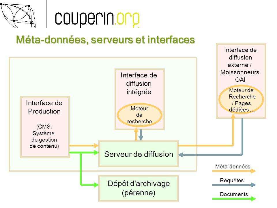 Méta-données, serveurs et interfaces Méta-données, serveurs et interfaces Dépôt d'archivage (pérenne) Serveur de diffusion Interface de diffusion inté