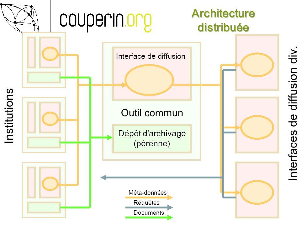 Architecture distribuée Dépôt d archivage (pérenne) Méta-données Interface de diffusion Outil commun Documents Requêtes Méta-données Institutions Interfaces de diffusion div.
