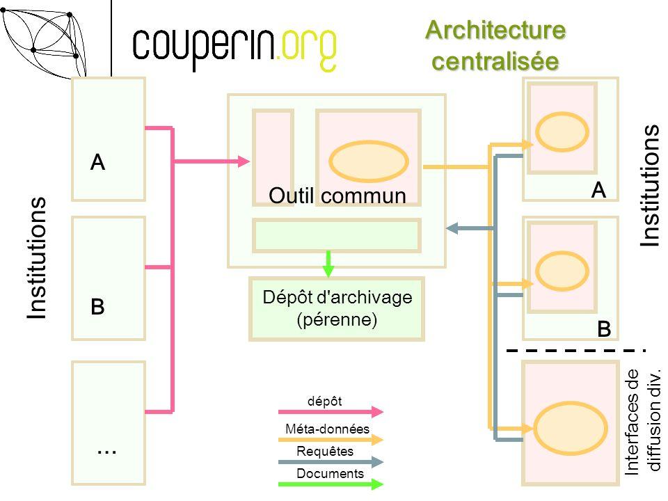Architecture centralisée Dépôt d'archivage (pérenne) Outil commun Documents Requêtes Méta-données dépôt A B … A B Institutions Interfaces de diffusion