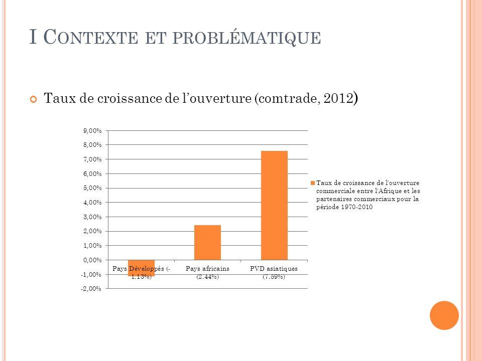 I C ONTEXTE ET PROBLÉMATIQUE Taux de croissance de louverture (comtrade, 2012 )