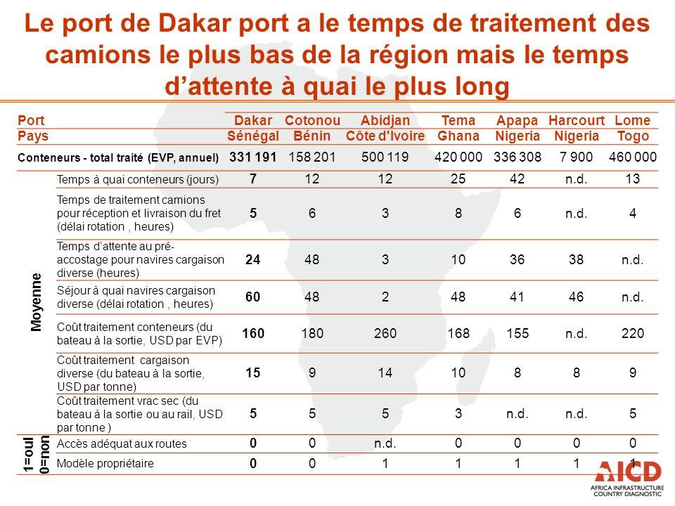 Le port de Dakar port a le temps de traitement des camions le plus bas de la région mais le temps dattente à quai le plus long PortDakarCotonouAbidjanTemaApapaHarcourtLome PaysSénégalBéninCôte d IvoireGhanaNigeria Togo Conteneurs - total traité (EVP, annuel) 331 191158 201500 119420 000336 3087 900460 000 Moyenne Temps à quai conteneurs (jours) 712 2542n.d.13 Temps de traitement camions pour réception et livraison du fret (délai rotation, heures) 56386n.d.4 Temps dattente au pré- accostage pour navires cargaison diverse (heures) 24483103638n.d.