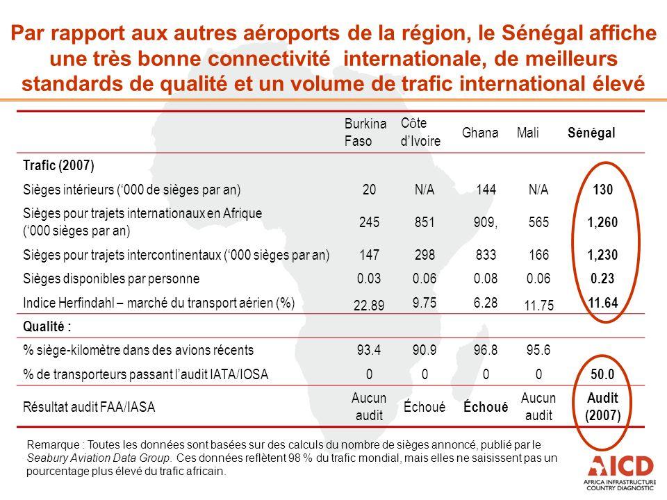 Par rapport aux autres aéroports de la région, le Sénégal affiche une très bonne connectivité internationale, de meilleurs standards de qualité et un volume de trafic international élevé Remarque : Toutes les données sont basées sur des calculs du nombre de sièges annoncé, publié par le Seabury Aviation Data Group.