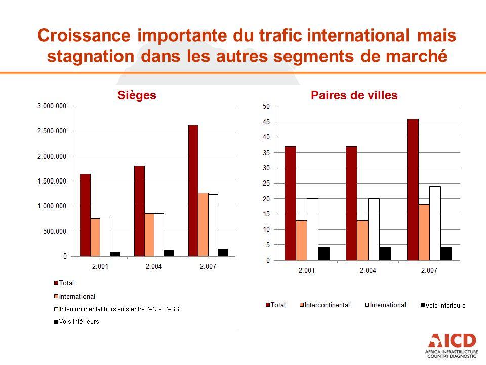 Croissance importante du trafic international mais stagnation dans les autres segments de marché