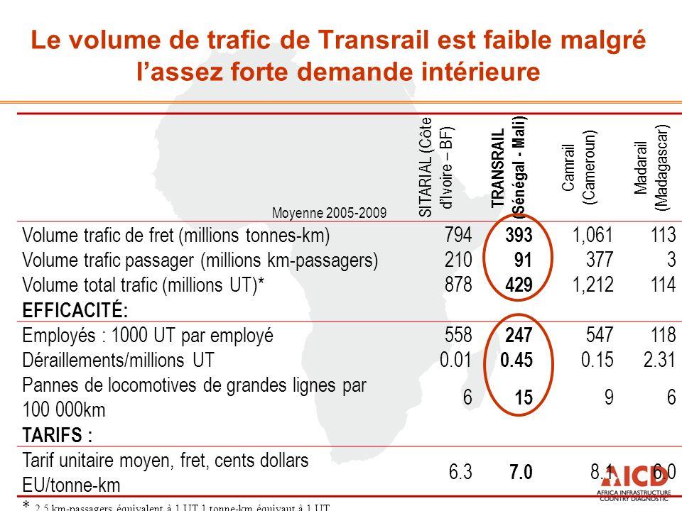 Le volume de trafic de Transrail est faible malgré lassez forte demande intérieure Moyenne 2005-2009 SITARIAL (C ô te dIvoire – BF) TRANSRAIL (Sénégal - Mali) Camrail (Cameroun) Madarail (Madagascar) Volume trafic de fret (millions tonnes-km) 794 393 1,061113 Volume trafic passager (millions km-passagers) 210 91 3773 Volume total trafic (millions UT)* 878 429 1,212114 EFFICACITÉ: Employés : 1000 UT par employé 558 247 547118 Déraillements/millions UT 0.01 0.45 0.152.31 Pannes de locomotives de grandes lignes par 100 000km 6 15 96 TARIFS : Tarif unitaire moyen, fret, cents dollars EU/tonne-km 6.3 7.0 8.16.0 * 2,5 km-passagers équivalent à 1 UT 1 tonne-km équivaut à 1 UT