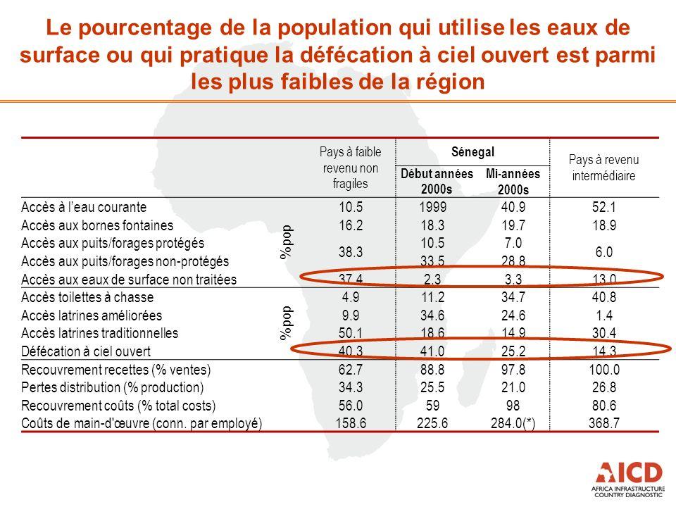 Le pourcentage de la population qui utilise les eaux de surface ou qui pratique la défécation à ciel ouvert est parmi les plus faibles de la région Pays à faible revenu non fragiles Sénegal Pays à revenu intermédiaire Début années 2000s Mi-années 2000s Accès à leau courante % pop 10.5199940.952.1 Accès aux bornes fontaines16.218.319.718.9 Accès aux puits/forages protégés 38.3 10.57.0 6.0 Accès aux puits/forages non-protégés 33.528.8 Accès aux eaux de surface non traitées 37.42.33.313.0 Accès toilettes à chasse % pop 4.911.234.740.8 Accès latrines améliorées 9.934.624.61.4 Accès latrines traditionnelles 50.118.614.930.4 Défécation à ciel ouvert 40.341.025.214.3 Recouvrement recettes (% ventes) 62.788.897.8100.0 Pertes distribution (% production) 34.325.521.026.8 Recouvrement coûts (% total costs)56.0 5998 80.6 Coûts de main-d œuvre (conn.