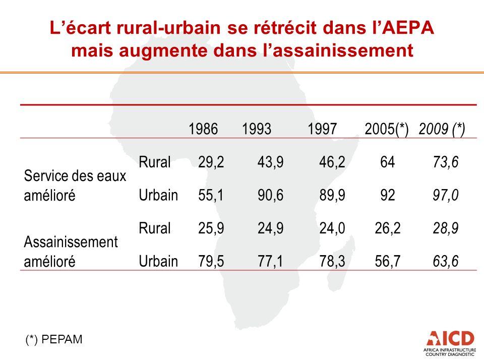 Lécart rural-urbain se rétrécit dans lAEPA mais augmente dans lassainissement 1986199319972005(*) 2009 (*) Service des eaux amélioré Rural29,243,946,264 73,6 Urbain55,190,689,992 97,0 Assainissement amélioré Rural25,924,924,026,2 28,9 Urbain79,577,178,356,7 63,6 (*) PEPAM