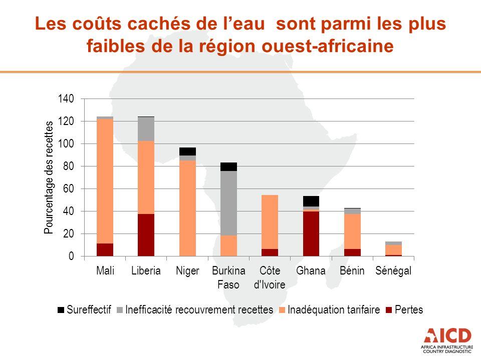 Les coûts cachés de leau sont parmi les plus faibles de la région ouest-africaine