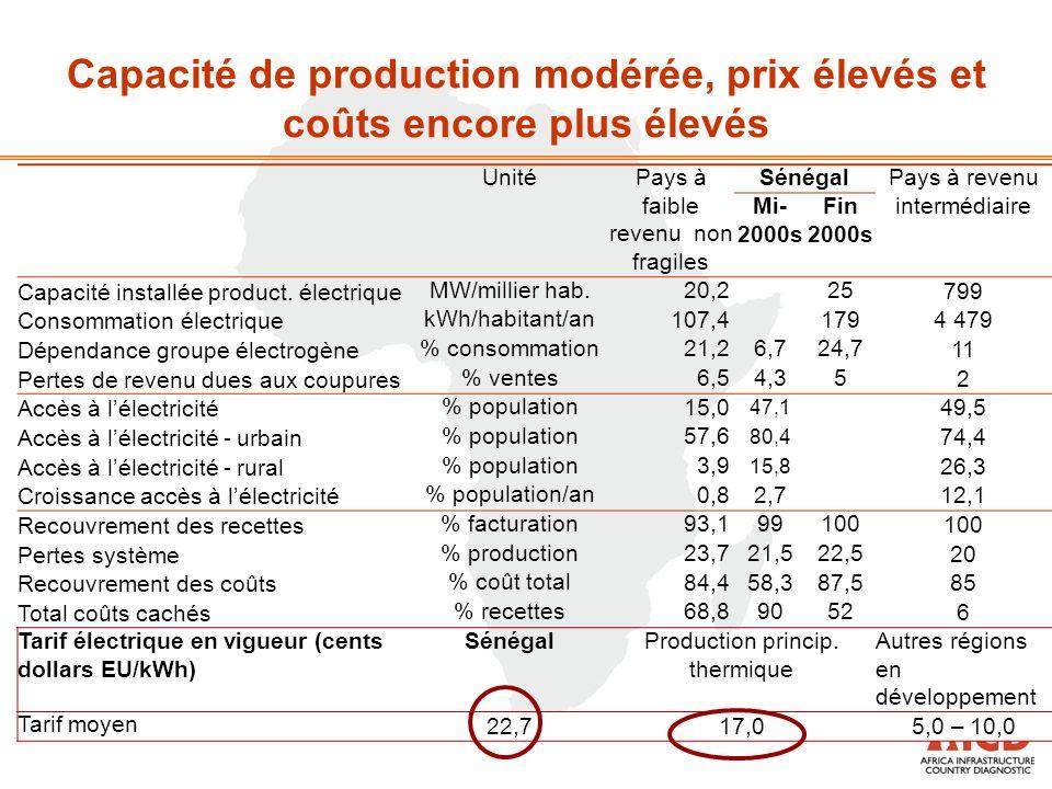 UnitéPays à faible revenu non fragiles SénégalPays à revenu intermédiaire Mi- 2000s Fin 2000s Capacité installée product.