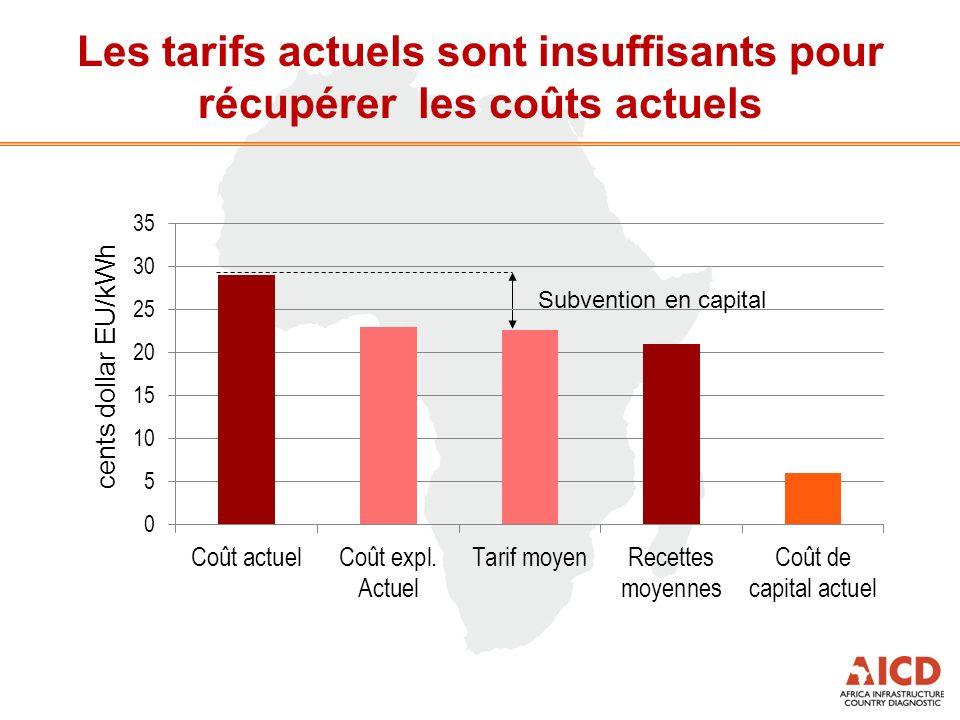Les tarifs actuels sont insuffisants pour récupérer les coûts actuels Subvention en capital