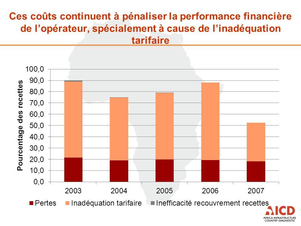 Ces coûts continuent à pénaliser la performance financière de lopérateur, spécialement à cause de linadéquation tarifaire