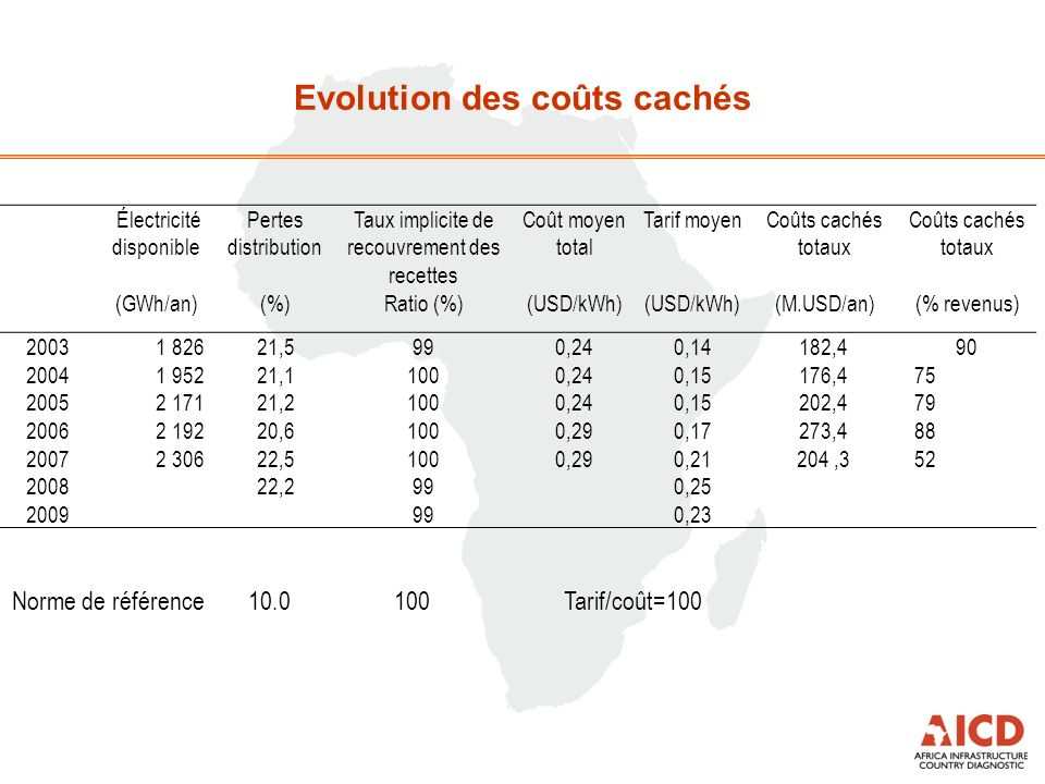 Evolution des coûts cachés Électricité disponible Pertes distribution Taux implicite de recouvrement des recettes Coût moyen total Tarif moyenCoûts cachés totaux (GWh/an)(%)Ratio (%)(USD/kWh) (M.USD/an)(% revenus) 2003 1 82621,5990,240,14182,490 2004 1 95221,11000,240,15176,475 2005 2 17121,21000,240,15202,479 2006 2 19220,61000,290,17273,488 2007 2 30622,51000,290,21204,352 200822,2990,25 2009990,23 Norme de référence10.0100Tarif/coût=100