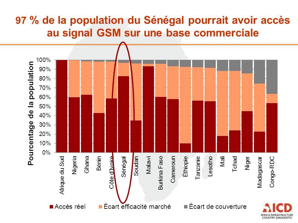 97 % de la population du Sénégal pourrait avoir accès au signal GSM sur une base commerciale