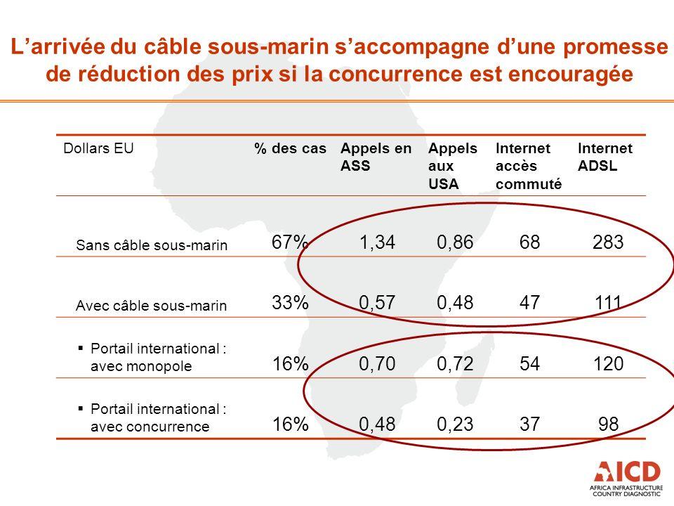Larrivée du câble sous-marin saccompagne dune promesse de réduction des prix si la concurrence est encouragée Dollars EU% des casAppels en ASS Appels aux USA Internet accès commuté Internet ADSL Sans câble sous-marin 67%1,340,8668283 Avec câble sous-marin 33%0,570,4847111 Portail international : avec monopole 16%0,700,7254120 Portail international : avec concurrence 16%0,480,233798