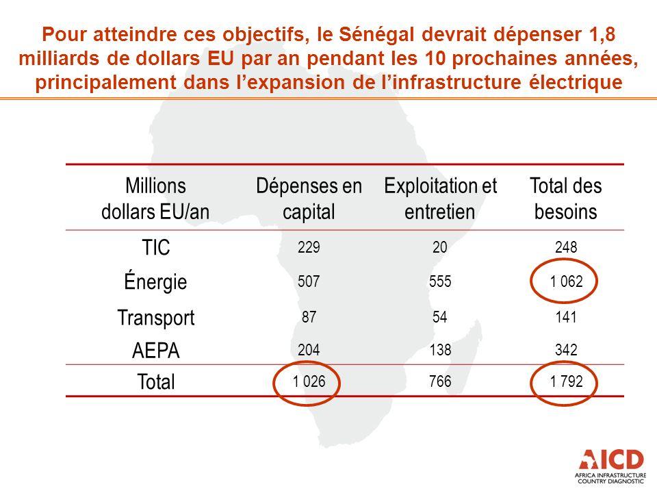 Pour atteindre ces objectifs, le Sénégal devrait dépenser 1,8 milliards de dollars EU par an pendant les 10 prochaines années, principalement dans lexpansion de linfrastructure électrique Millions dollars EU/an Dépenses en capital Exploitation et entretien Total des besoins TIC 22920248 Énergie 5075551 062 Transport 8754141 AEPA 204138342 Total 1 0267661 792