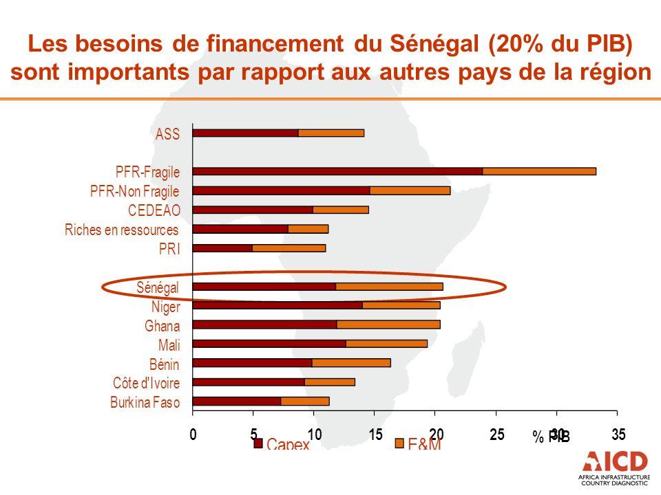 Les besoins de financement du Sénégal (20% du PIB) sont importants par rapport aux autres pays de la région