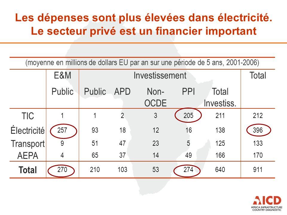 (moyenne en millions de dollars EU par an sur une période de 5 ans, 2001-2006) E&MInvestissementTotal Public APDNon- OCDE PPITotal Investiss.