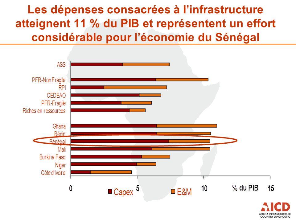 Les dépenses consacrées à linfrastructure atteignent 11 % du PIB et représentent un effort considérable pour léconomie du Sénégal