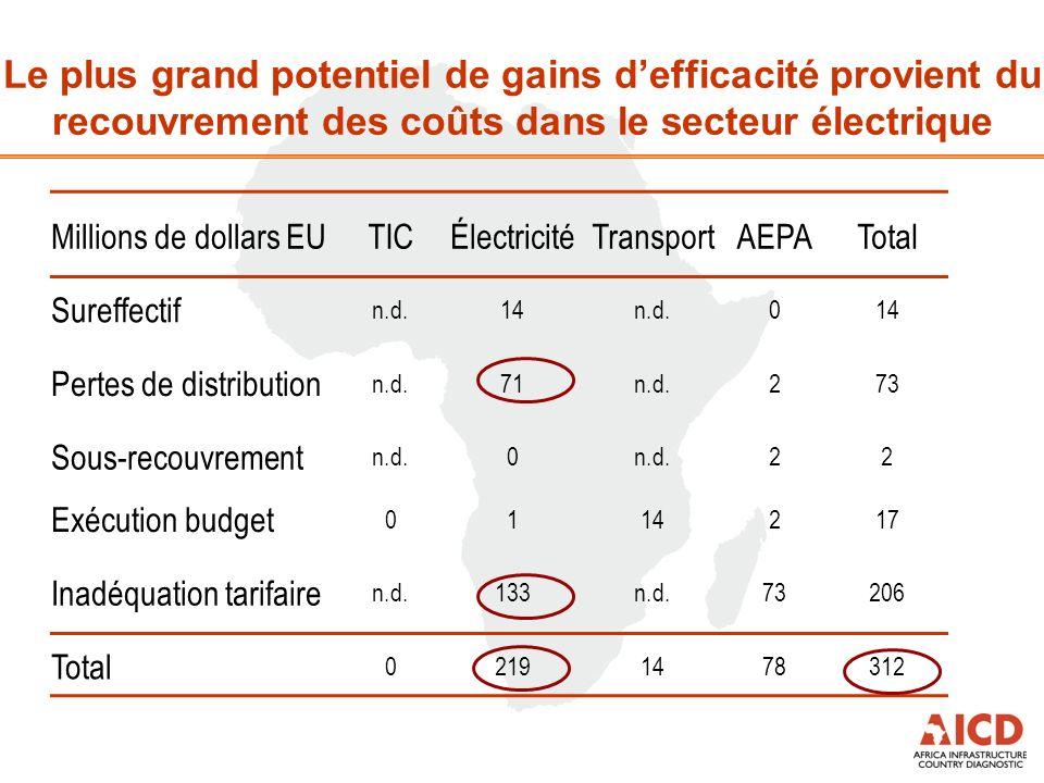 Le plus grand potentiel de gains defficacité provient du recouvrement des coûts dans le secteur électrique Millions de dollars EUTICÉlectricitéTransportAEPATotal Sureffectif n.d.14n.d.014 Pertes de distribution n.d.71n.d.273 Sous-recouvrement n.d.0 22 Exécution budget 0114217 Inadéquation tarifaire n.d.133n.d.73206 Total 02191478312