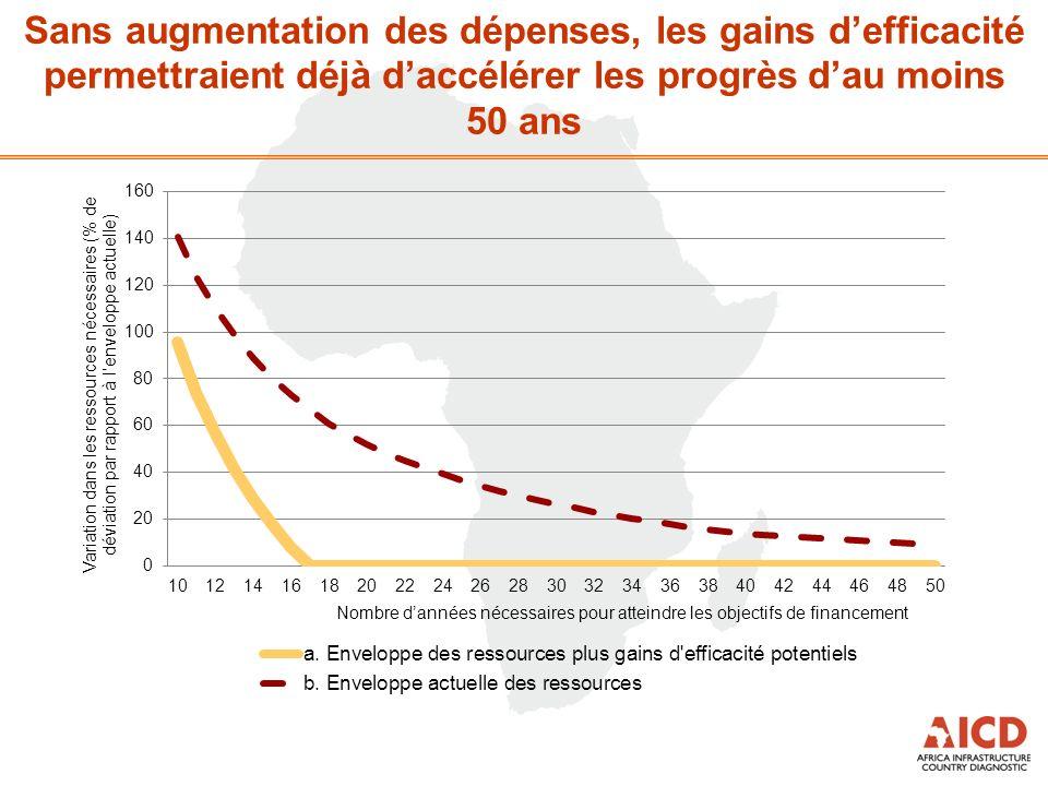 Sans augmentation des dépenses, les gains defficacité permettraient déjà daccélérer les progrès dau moins 50 ans